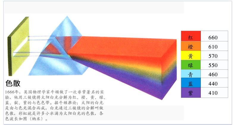 三棱镜物理光学折射原理